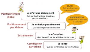 étapes : évaluation globale, évaluation fine, entrainement, validation